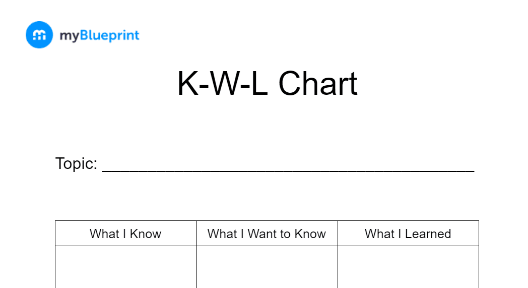 Preview of the KWL Chart you can download for student metacognition development