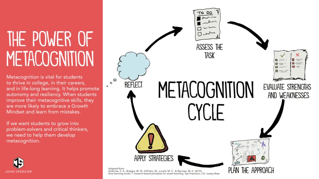 Metacognition Cycle - Shows the 5 steps that are described in the text below