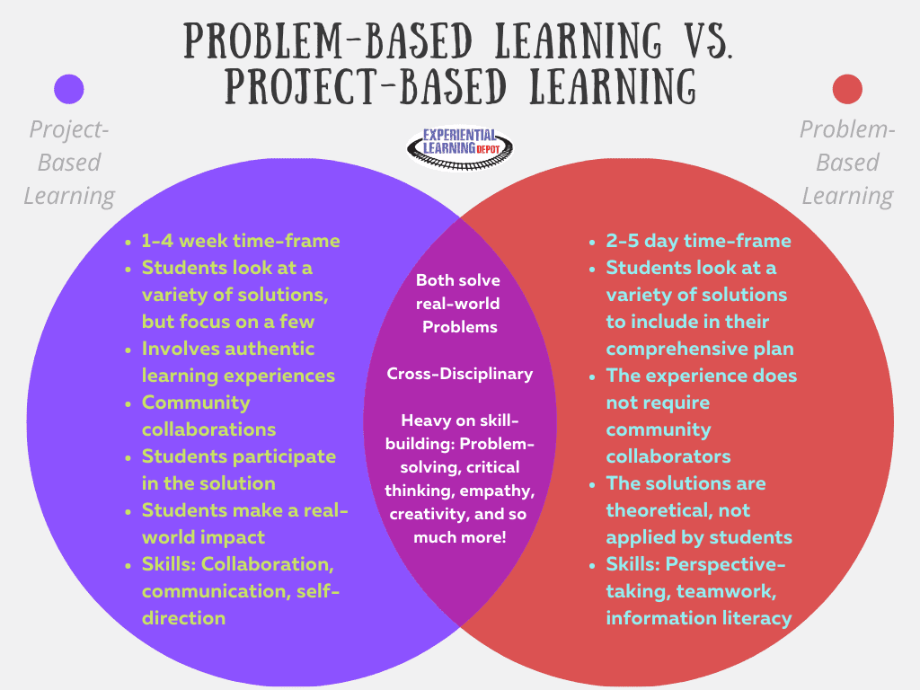 A venn diagram comparing problem-based learning and project-based learning
